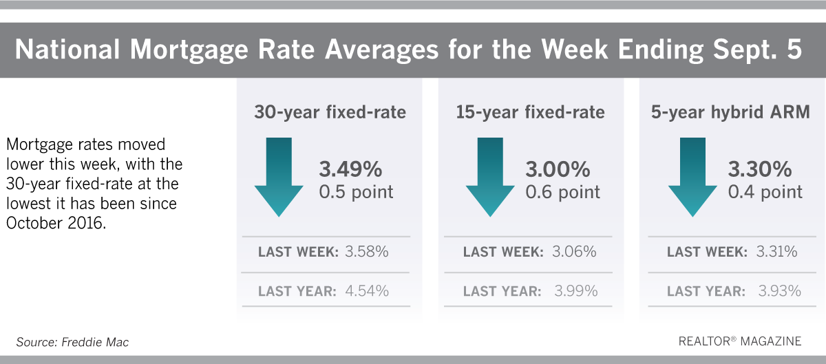 mortgage_rates_090519